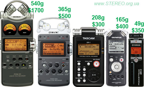 PCM solid-state recorders of 2008. Equal scale.